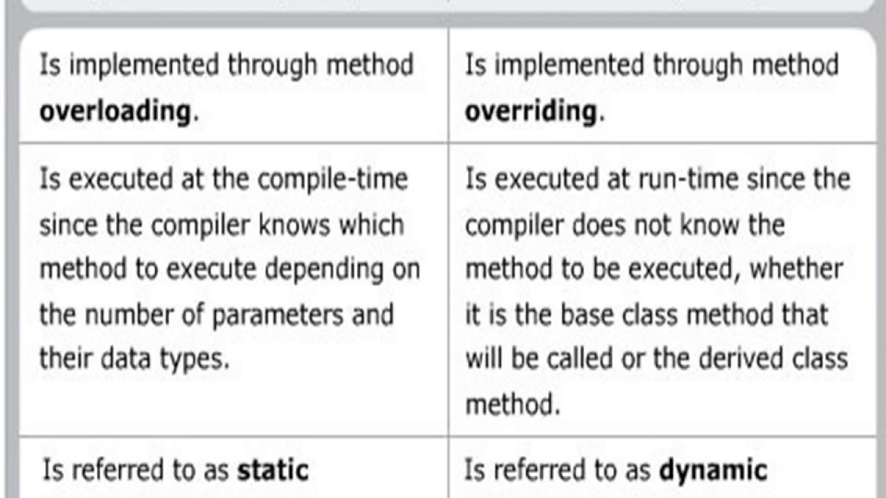 Compile time Polymorphism and Run time polymorphism