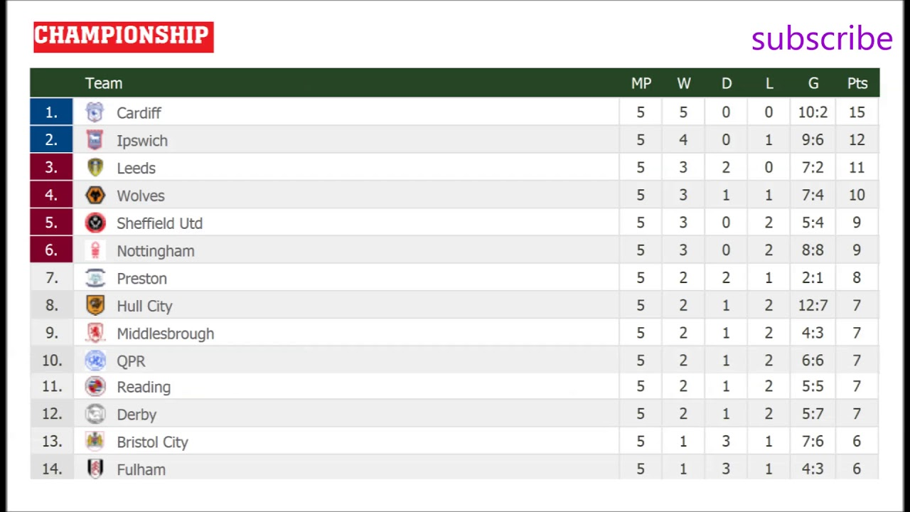England Championship Table