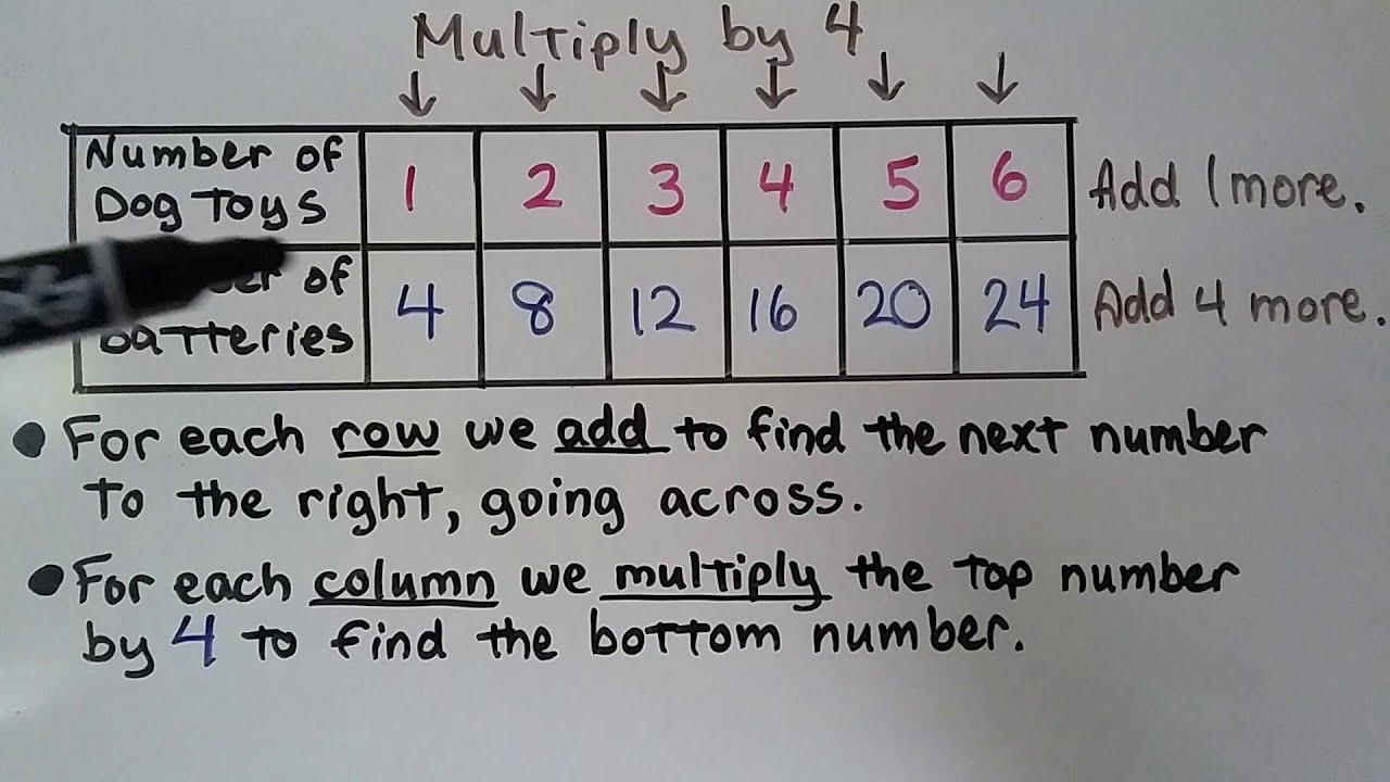 hight resolution of 3rd Grade Math 5.1