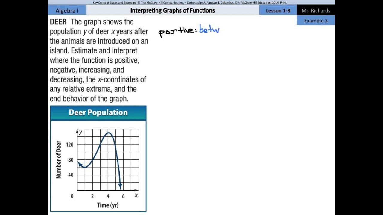 Interpreting Graphs of Functions