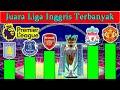 Gambar cover 10 Klub Juara Liga Inggris Terbanyak Dari Tahun 1888 s/d 2021 ~ Liverpool Juara Premier League 2021