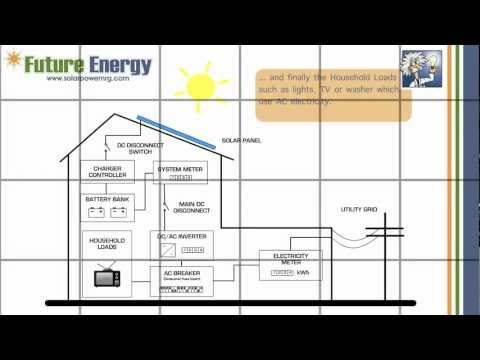 How does an On-Grid Solar PV System with Battery Back-Up work ?