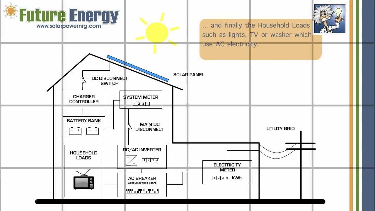 Solar Pv Systems Backup Power Ups Systems: How Does An On-Grid Solar PV System With Battery Back-Up