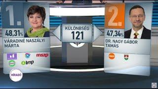 Továbbra is kétharmados többsége van a Fidesz - KDNP -nek