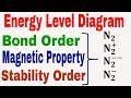 Energy Level Diagram || Bond Order || Magnetic Property || Stability Order of N2 | N2+ | N2- | N2--