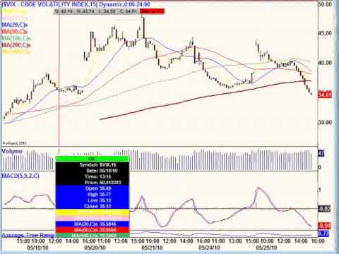 May 26, 10 Pre-Market Technical Analysis -Day Trading