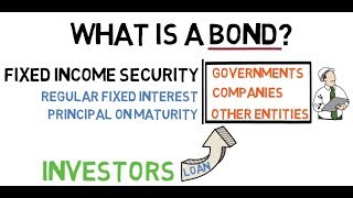 What is a Bond?   What are Bonds?