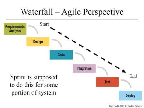 Systems Engineering and Agile Parts 1 and 2
