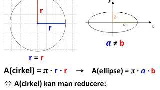 Hurtigt bevis for ellipsens areal