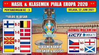 Hasil Piala Eropa 2021 Tadi Malam ~ Finlandia VS Belgia ~ Rusia VS Denmark EURO 2020