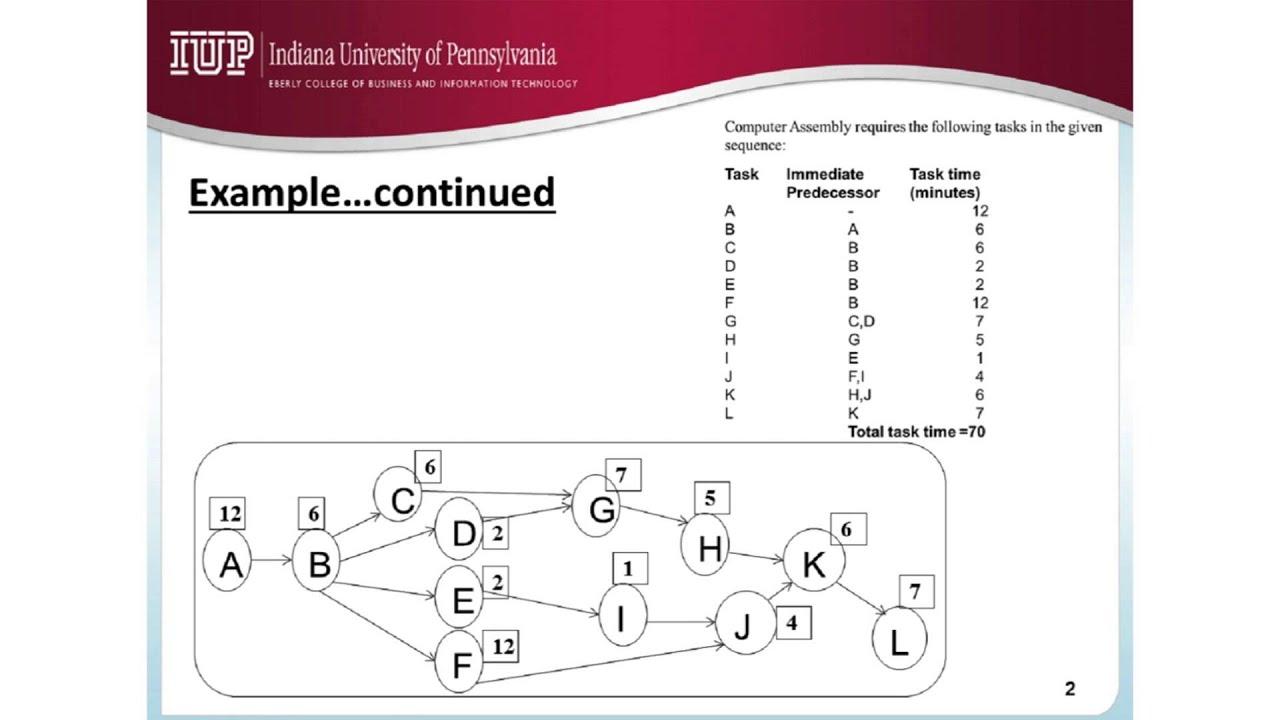 Precedence Diagram Method Project Management Led Lighting Wiring Download Gantt Chart Excel Template
