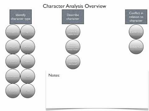 character analysis and reflections on an How do i write a good personal reflection first it is useful to clarify, 'what is a personal reflection' sympathy or empathy with characters.