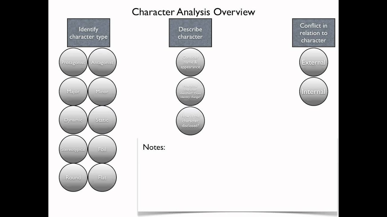 how to write a character analysis how to write a character analysis