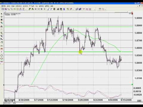 Best Forex Trading System - Part 4.7 - Trade within Larger Timeframe SR