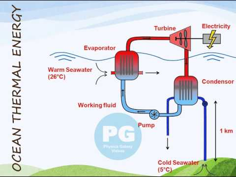 Ocean Thermal Energy (GA_M-SOE15)