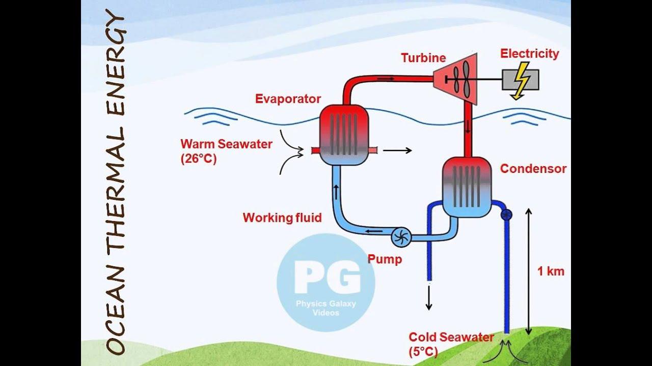 small resolution of ocean thermal energy ga m soe15