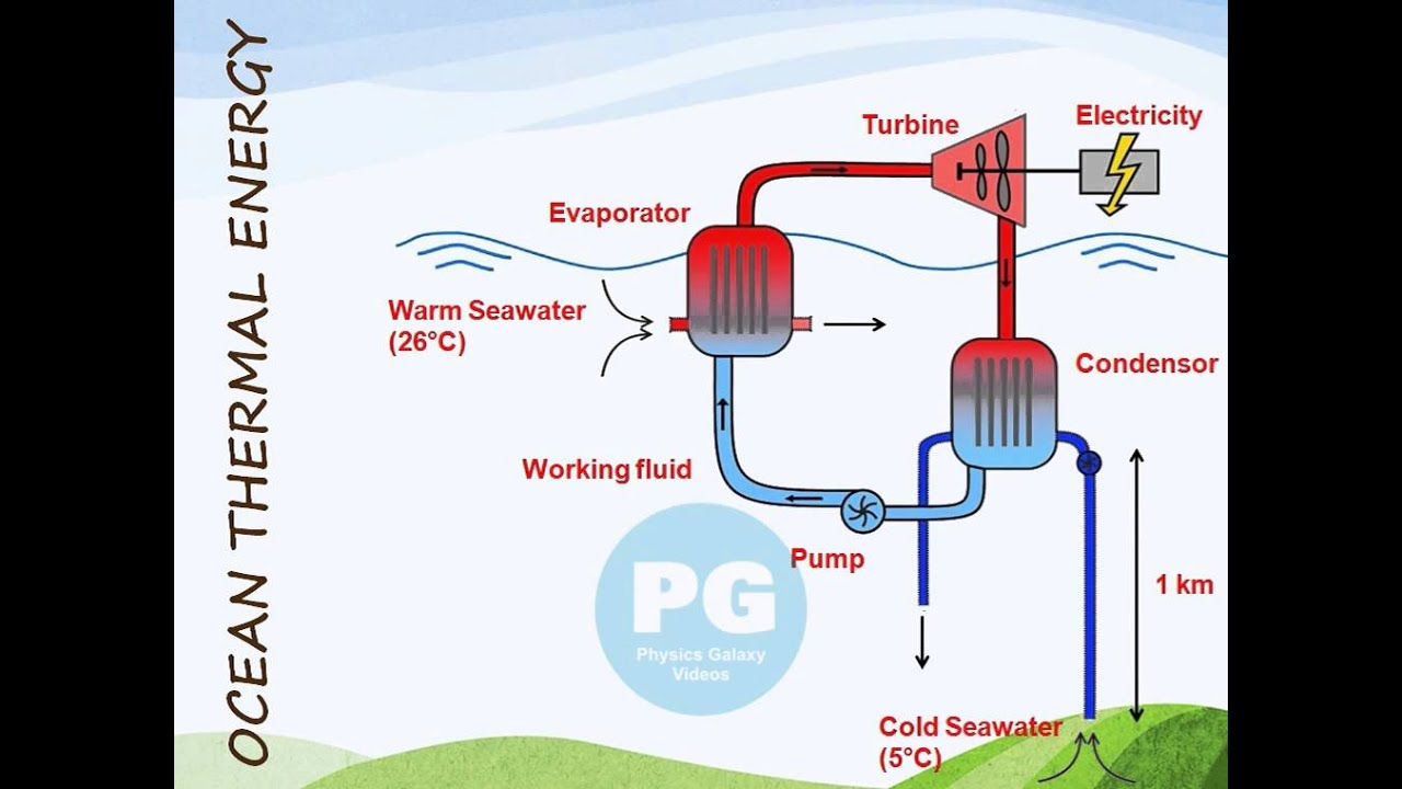 hight resolution of ocean thermal energy ga m soe15