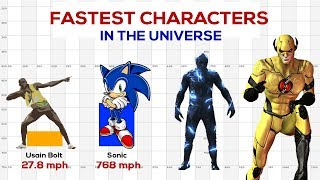 Fastest Characters in the Universe