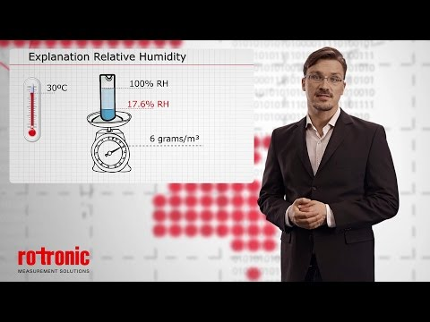 Relative Humidity Measurement explained