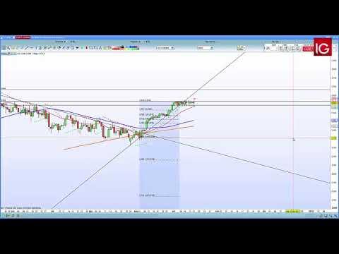 Estrategia Euro Stoxx 17/10/2017