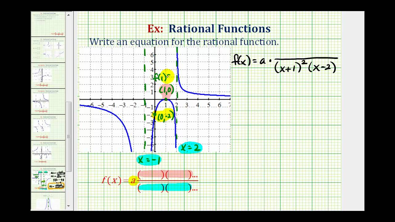 ex 6: find the equation of rational function from a graph (squared