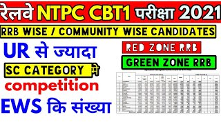 RRB NTPC Community Wise candidate official || Summary of valid application rrb wise ntpc exam 2019