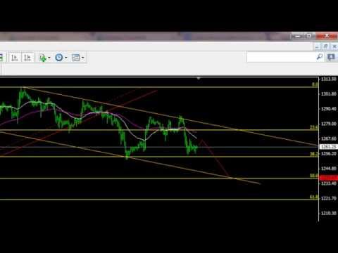 Gold trading strategy 2/4/2015