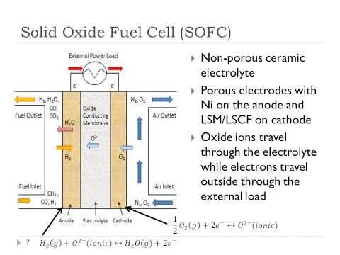 Siefert Lecture#4 Calculating the Fuel Cell Voltage with voice video