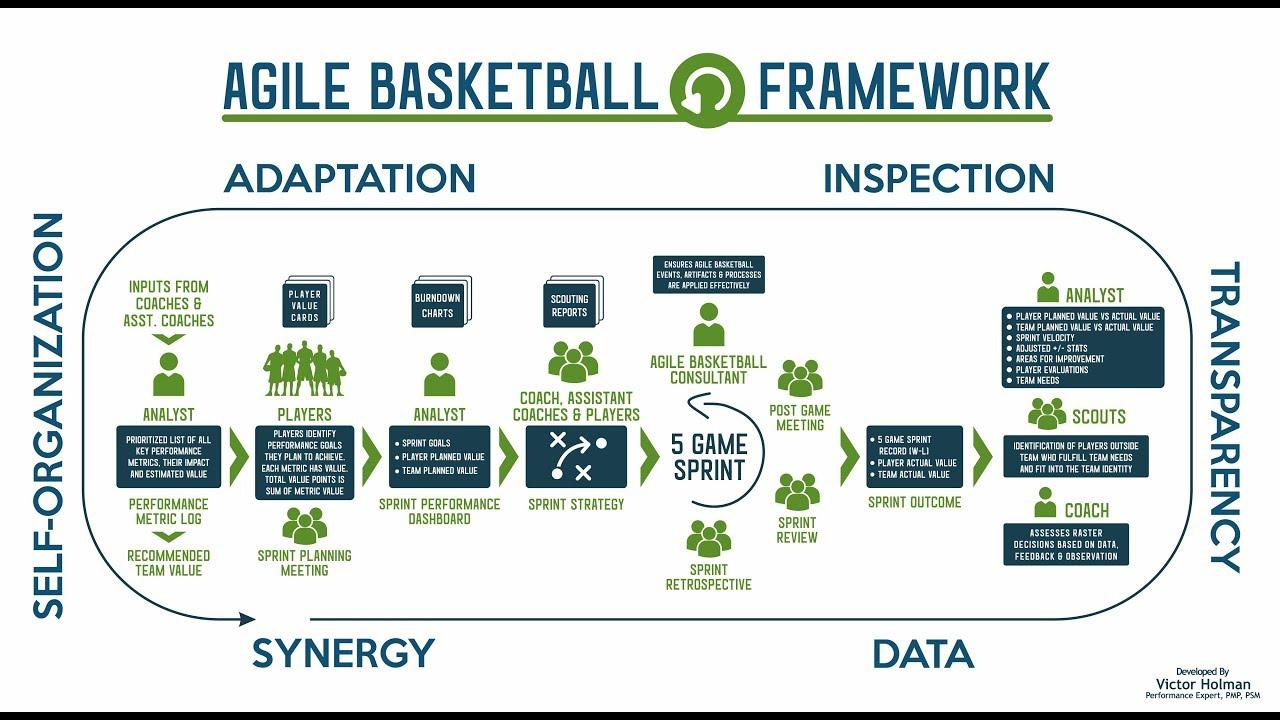 Agile Basketball: How to Improve Player IQ, Measure Value and Create Team Synergy - YouTube