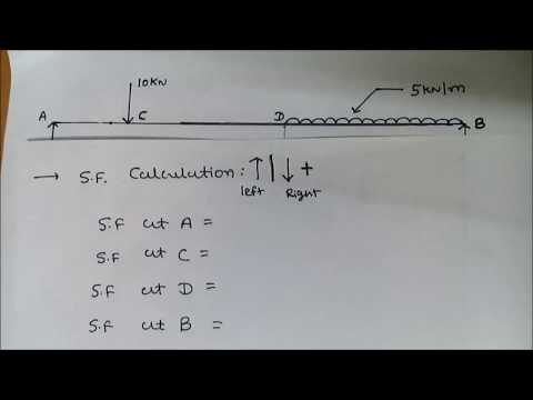 Shear Force And Bending Moment Diagram For Simply Supported Beam