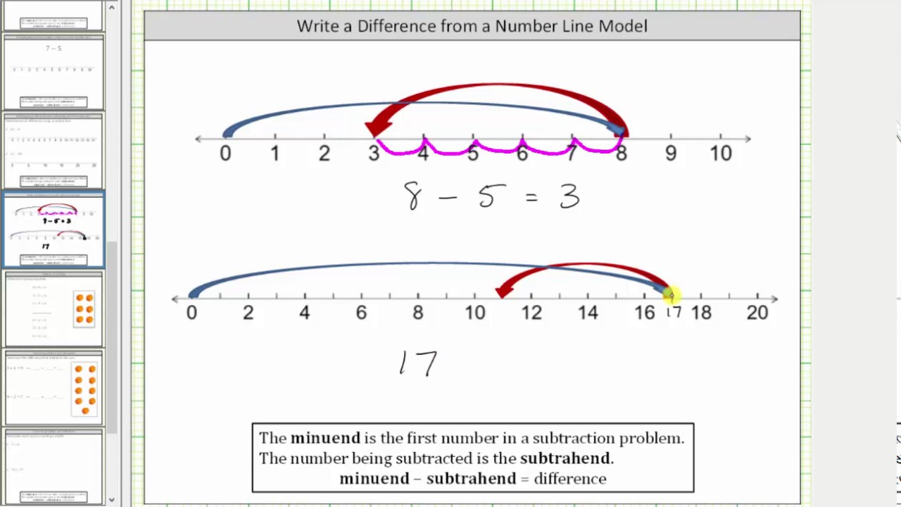 Determine A Subtraction Problem Modeled On A Number Line