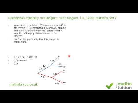 Access youtube conditional probability tree diagram venn diagram s1 igcse statistics part 7 ccuart Images