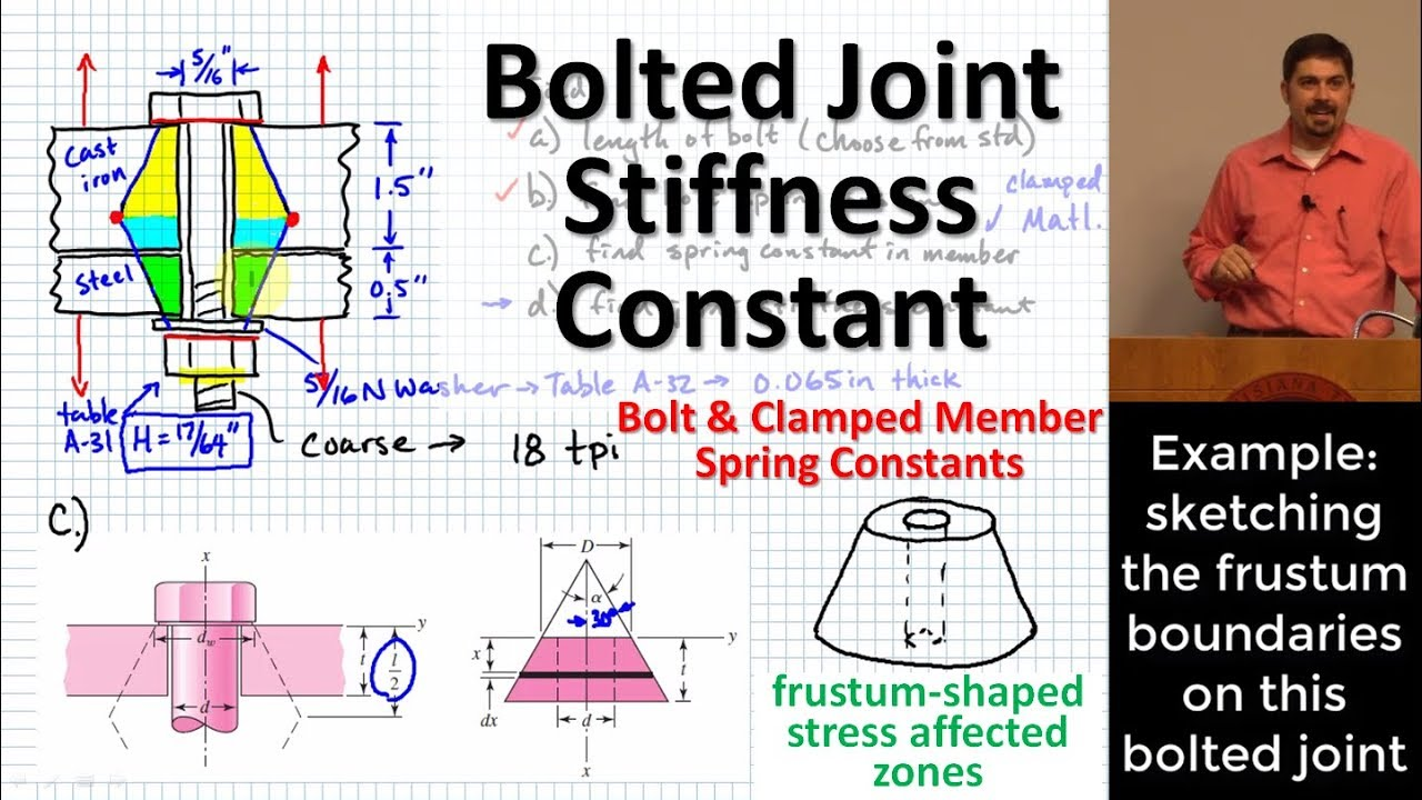 hight resolution of bolted joint stiffness spring constants of bolts and clamped members joint stiffness constant