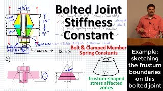 Bolted Joint Stiffness: Spring Constants of Bolts and Clamped Members | Joint Stiffness Constant