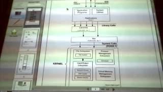 Linux kernel mode 1.1 lection(Автоматизация задач системного администрирования UNIX., 2016-06-26T15:02:27.000Z)