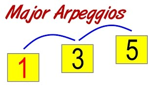 Baixar Major Arpeggios on Guitar - Start Here