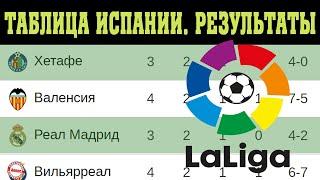 Чемпионат Испании по футболу Ла Лига 4 тур Результаты таблица и расписание