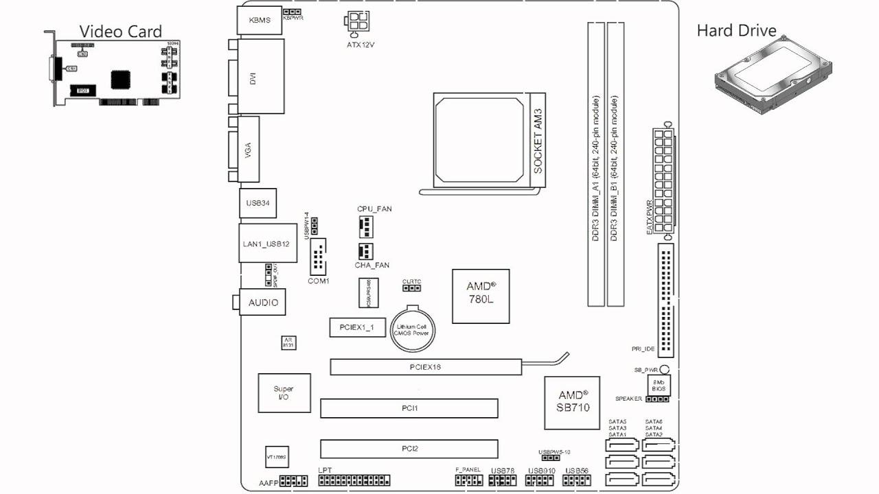 computer motherboard simplified [ 1280 x 720 Pixel ]