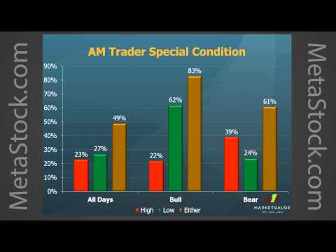 Profitable Trading Tactics for Day and Swing Trading