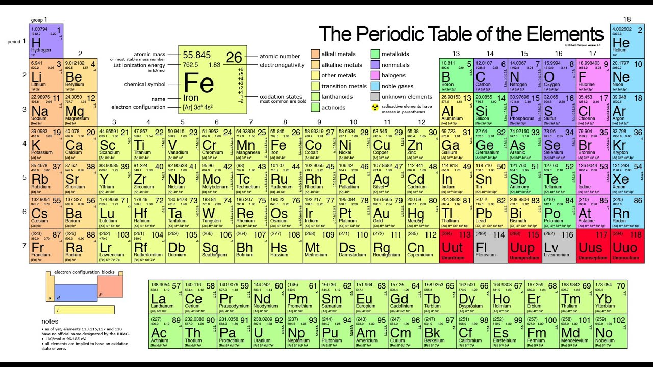 Metals in the periodic table youtube gamestrikefo Images