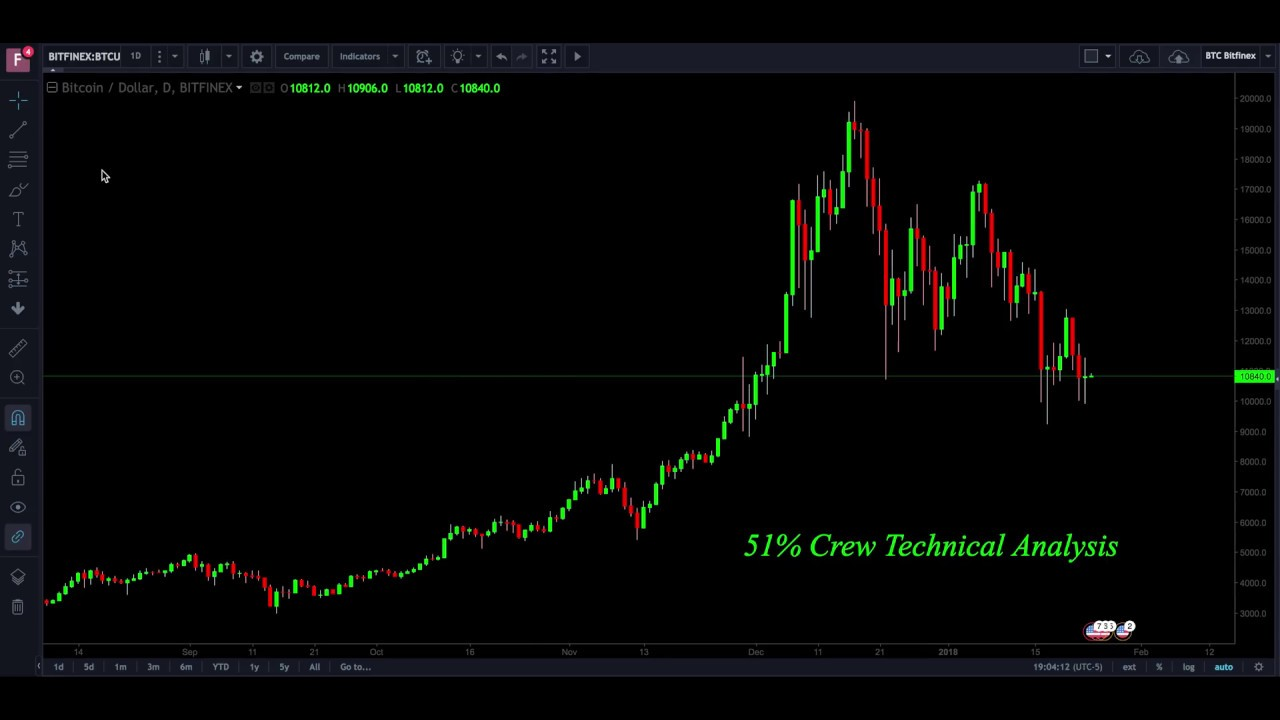 How I make $100,000 a day Trading Crypto Currency Fibonacci Tutorial Lesson 4