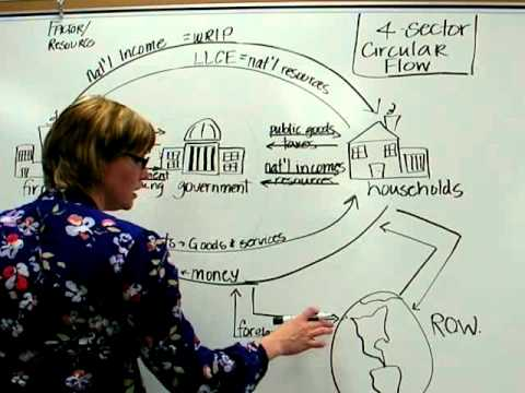 4 sector circular flow youtube 4 sector circular flow ccuart Gallery