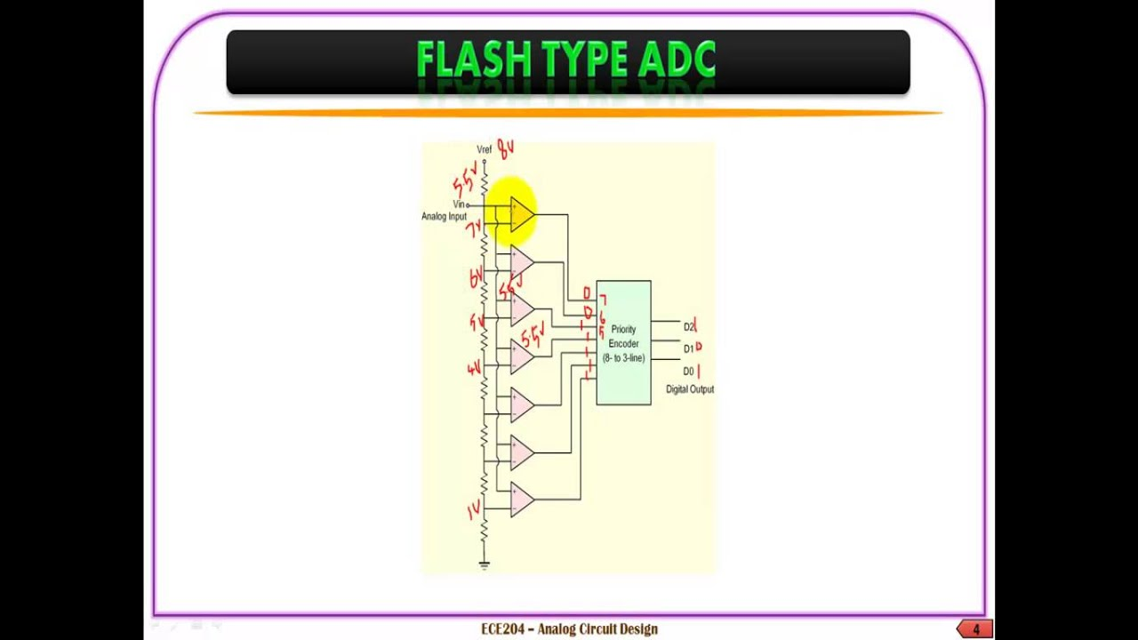 What Is Successive Approximation Images Of Home Design Approximate Adc Circuit Diagram Flash Type U0026