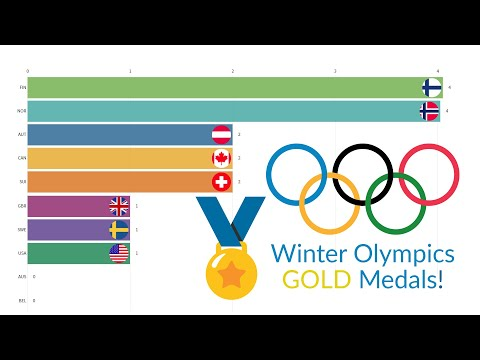 Olympic Winter Games Gold Medals By Country 1924 - 2014