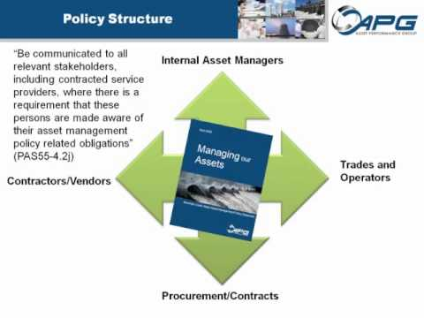 PAS-55: Interpreting Section 4.2 - Asset Management Policy