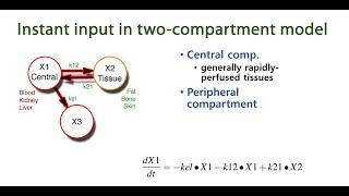 환경보건학을 위한 PK 3-2: Two-compartm…