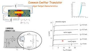 Common Emitter Transistor Characteristics