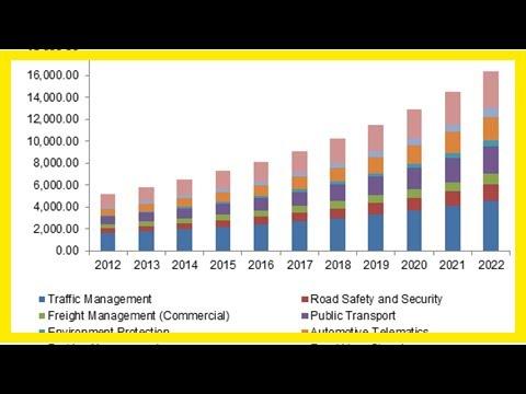 .全球智慧交通市值 2024 年將達 1300 億美元