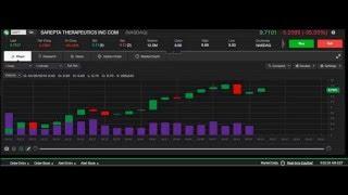 Live Stock Chart: SRPT 4/26/2016 Nasdaq Stock 1 Minute Chart Sarepta Therapeutics