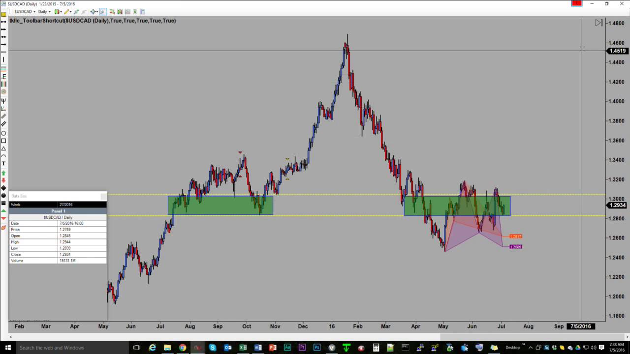 Todd brown forex